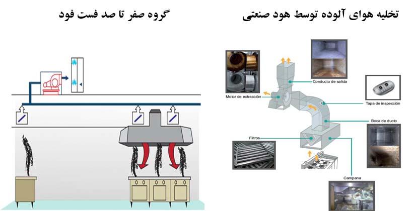 تخلیه هوای آلوده توسط هود - صفر تا صد فست فود - راه اندازی فست فود